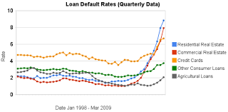 Not seasonally adjusted q1 1987 to q1 2021 (may 24) delinquency rate on credit card loans, banks not among the 100 largest in size (by assets) percent, quarterly. Loan Delinquency Rates Increased Dramatically In The 2nd Quarter At Curious Cat Investing And Economics Blog