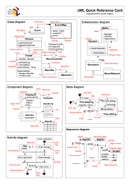 Uml Quick Reference Cheat Sheet By Cheatography Download Free