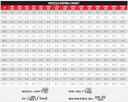 Pressure Washer Tip Size Chart Pressure Washer Tip Sizes Dinosaur Sizes Comparison Chart