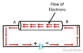 alternating current circuit. the electrical current is mainly divided into two types, i.e., alternating and direct current. in current, electrons flow only circuit