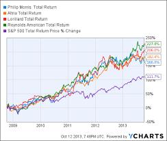 Rai Stock Price Chart E Cigarette Stocks Vs Big Tobacco Seeking Alpha