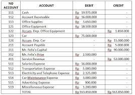 Jurnal penyesuaian pendapatan diterima di muka. Contoh Jurnal Penyesuaian Perusahaan Jasa
