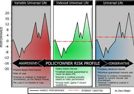 Equity Indexed Universal Life Insurance Compare Policy