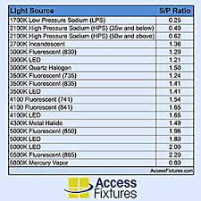 Led Halogen Equivalent Chart Find Led Wall Packs To Replace Metal Halide Wall Packs