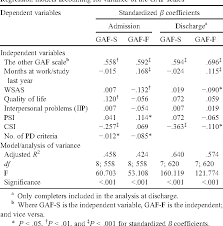 Table 1 From The Symptom And Function Dimensions Of The