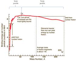 nuclear fission vs fusion