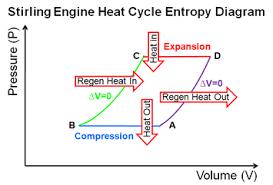 heat engines stirling engine entropy diagram