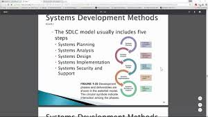 Systems Analysis Design 10th Edition Chapter 1 Introduction To Systems Analysis And Design Part 2