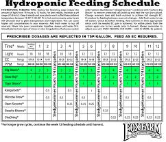 Fox Farm Nutrient Chart 3 From Fox Farms Fox Farm Nutrients Chart Www