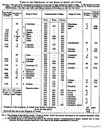 Kings Of Israel Judah Chart Timeline Kings Of Israel And Judah The Ultimate Revelation