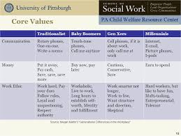 Differences In Values By Generation Coursework Sample