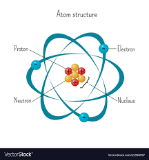 Structure Of Atom Simple Model Of Atom Structure With Electrons