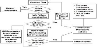 Out Of Specification Flow Chart Flow Chart Of Out Of Specification Oos Download
