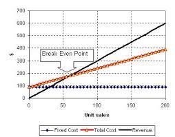 Break Even Point Excel Break Even Point Tutorial Break Even Point Using Excel