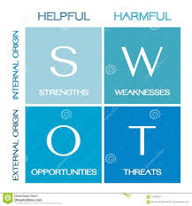 Swot Model The Swot Analysis Strategy Management Conceptual Model Stock Vector