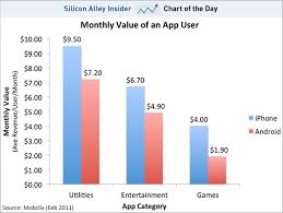 Apples Iphone Users Are Worth More To A Developer On A