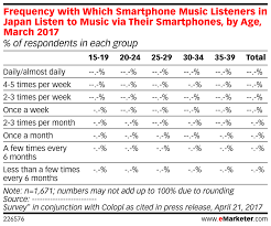 Frequency With Which Smartphone Music Listeners In Japan