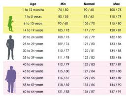 Bp Chart Per Age 20 Valid Ideal Blood Pressure According To Age
