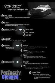 Car Wash Flow Chart Pin By Svetlana Ioannou On Mx5 Car Detailing Automotive
