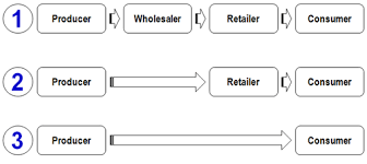 Channel Of Distribution Chart Marketing Distribution Channels Gcse Business Tutor2u
