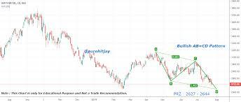 Metal Nifty Chart Nifty Metal Index 7 N Bullish Ab Cd Pattern In Daily Chart
