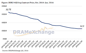 Ddr4 Memory Price Chart Price Check Q3 2016 Dram Prices Down Over 20 Since Early 2016
