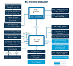 Intel Chipset Chart Upcoming Intel Z390 Chipset To Be Just A Rebadged Z370
