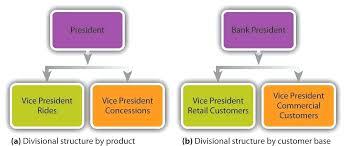 Organizational Structure Chart Walmart Org 2017 Newscellar Info
