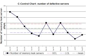 C Control Chart Example Download Scientific Diagram