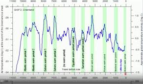 Global Temperature Chart 10000 Years Our Planet Has Enjoyed 10 Warm Periods During The Past