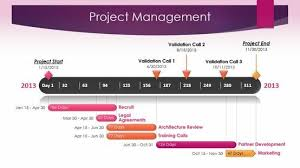 Powerpoint Office Timeline Project Management Timeline Template Made With Office