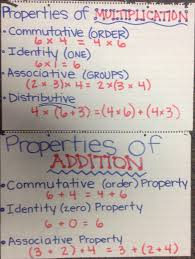 Properties Of Multiplication Anchor Chart Properties Of Multiplication And Addition Mrs Ashleys