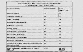 Army Afqt Score Chart Military Jobs By Asvab Score