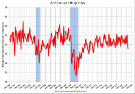 Philly Fed Index Chart Euro Area Pmi Architecture Billings Index Philly Fed