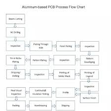Assembly Chart Maker Flex Electronic Circuits Maker Fpcb Assembly Flex Pcb Fpcb Assembly Buy Fpcb Assembly Fpcb Assembly Fpcb Assembly Product On Alibaba Com