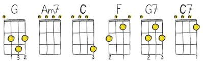 Soprano Ukulele Chord Chart Pdf 53 Surprising Beginner Ukulele Chords Chart