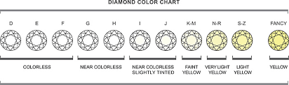 Fancy Color Diamond Chart Diamond Color