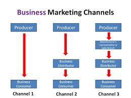 Marketing Channels Marketing Channels Ppt Video Online Download