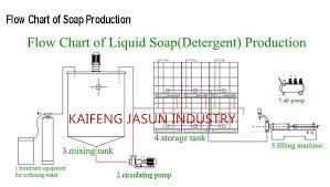1000l Liquid Detergent Soap Making Machine Production Line Liquid Soap Detergent Making Machine Buy Liquid Detergent Machine Liquid Soap Making
