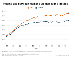 Wage Gap Gender Pay Gap Charts Show How Much More Men Make