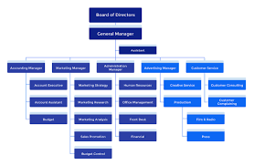 Creative Agency Org Chart The 3 Most Common Advertising Agency Hierarchies How To