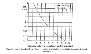 Hertz Conversion Chart Solved Mode1 21 Hz Gap Distance 0 375 In Distance In 9