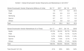 Garmin Watch Comparison Chart 2018 Strategy Analytics Apple Watch Accounted For Half Of All