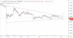 Xrp Usd Price Chart Xrp Usd Price Pattern Is Narrowing Further