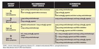 Respiratory Medications Chart Nclex Drugs For Disorders Of The Respiratory System