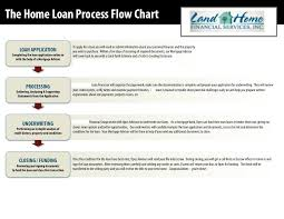 Steps For Home Loan Amortization Chart Mortgage Payment