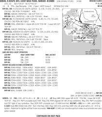 Phnl Charts Pdf Hnl Daniel K Inouye International Airport Skyvector