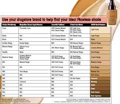 Avon Foundation Colour Chart Find My Ideal Flawless Avon Shade Avon Beauty Rep Monica
