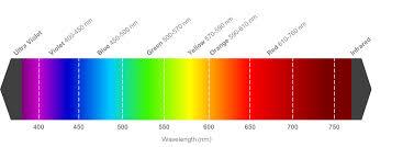 Nm Chart Led Wavelength Vs Led Colour