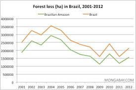 amazon destruction annual deforestation in and the ian amazon